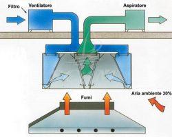Schema funzionamento cappe a flusso bilanciato
